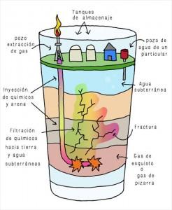 Diagrama del 'fracking'.