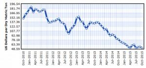 Evolución del precio internacional del hierro, 2010-2015 (Fuente: FMI)